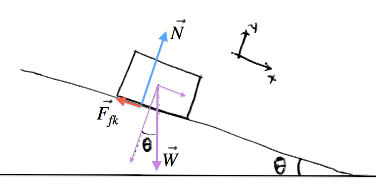 physics:force-diagrams-incline.png [MATH and PHYSICS