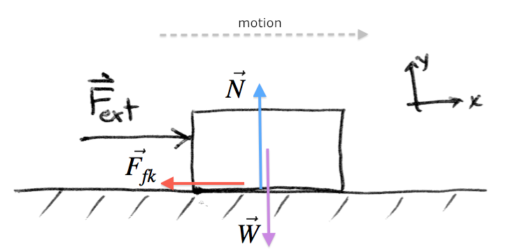 physics force diagrams rh minireference com Kinetic Friction and Pulley Diagram Diagram of Kinetic and Static Friction