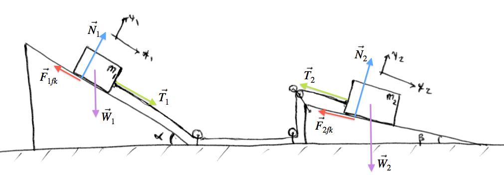 physics force diagrams rh minireference com force diagrams physics classroom force diagram physics practice quiz