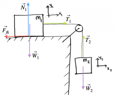 physics force diagramstwo blocks
