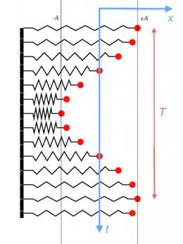 physics:simple_harmonic_motion