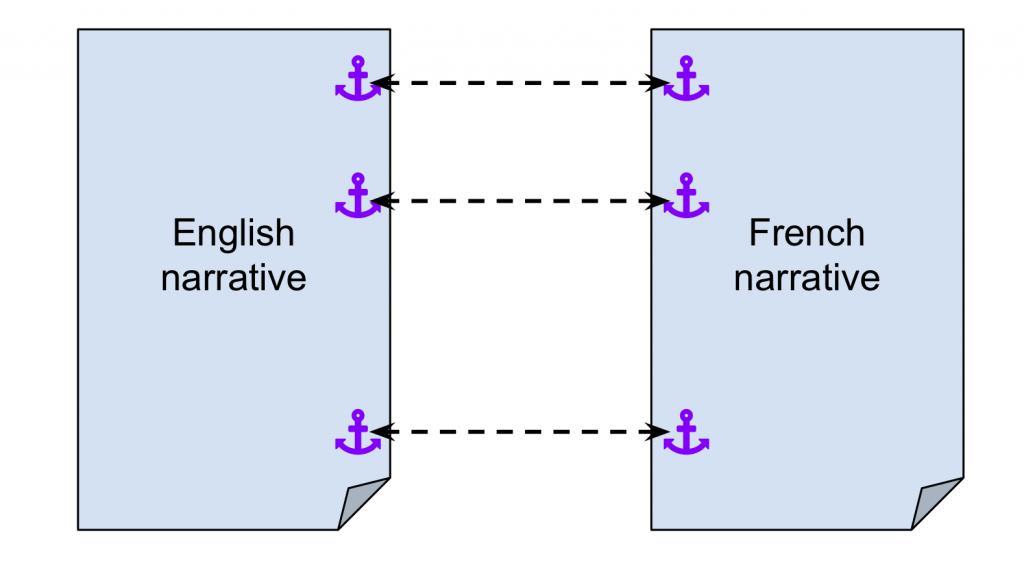 An illustration of two parallel narratives (English and French) with the definitions of math terminology serving as common anchor points.