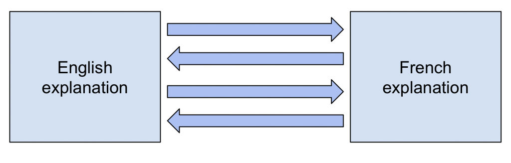 Box diagram of an English and a French explanation of the same concept being co-developed in parallel though iterative process.