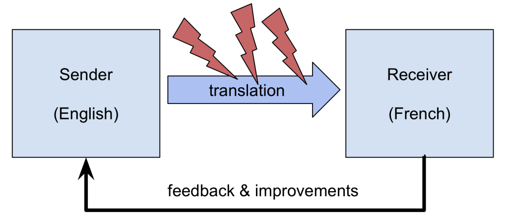 An analogy between translation process and a communication scenario with a sender and a receiver.