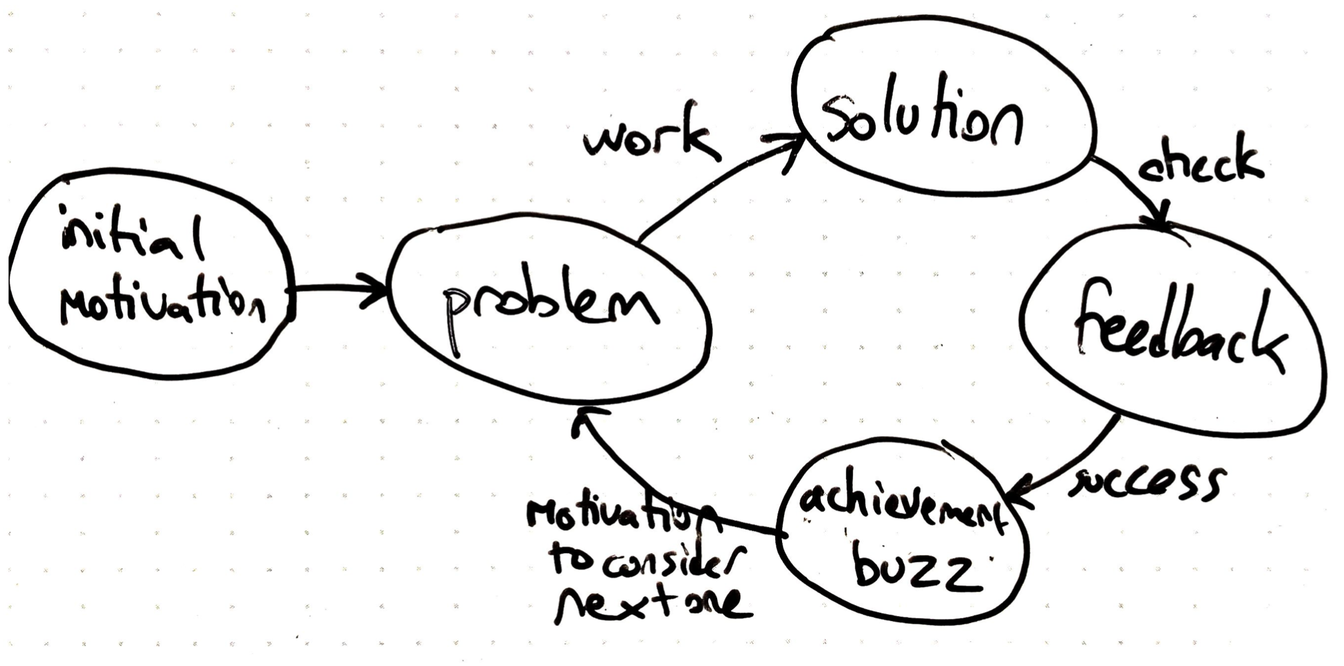 The steps in a learning loop: from problem to solution, to check, and if successful feeling of knowledge buzz, then onto next problem