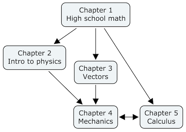 Chapter dependency graph